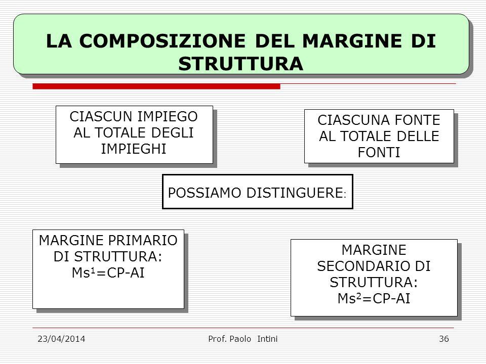 LA COMPOSIZIONE DEL MARGINE DI STRUTTURA