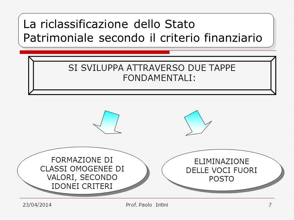 La riclassificazione dello Stato Patrimoniale secondo il criterio finanziario