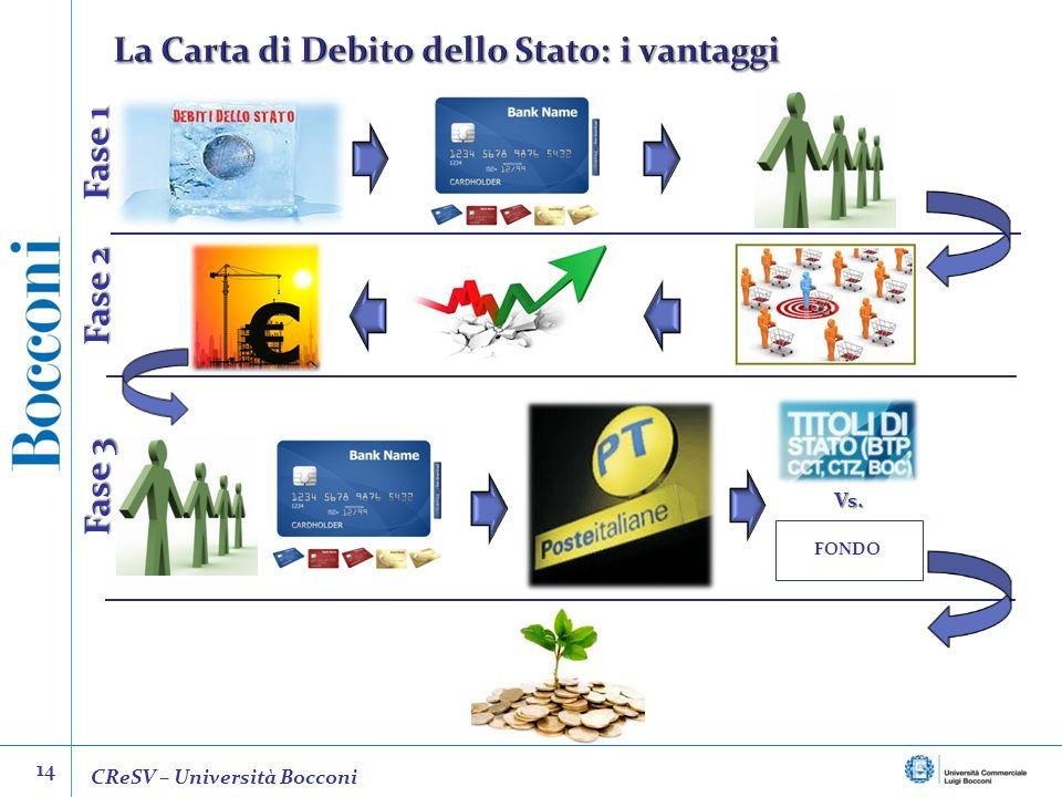 La Carta di Debito dello Stato: i vantaggi