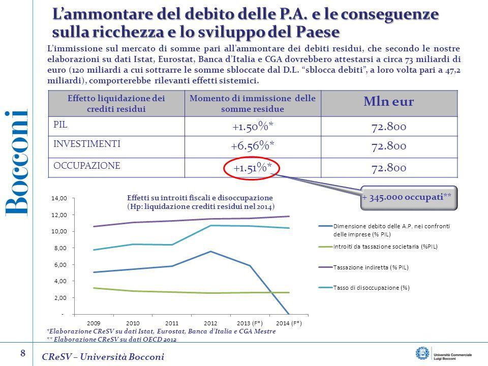 L'ammontare del debito delle P. A