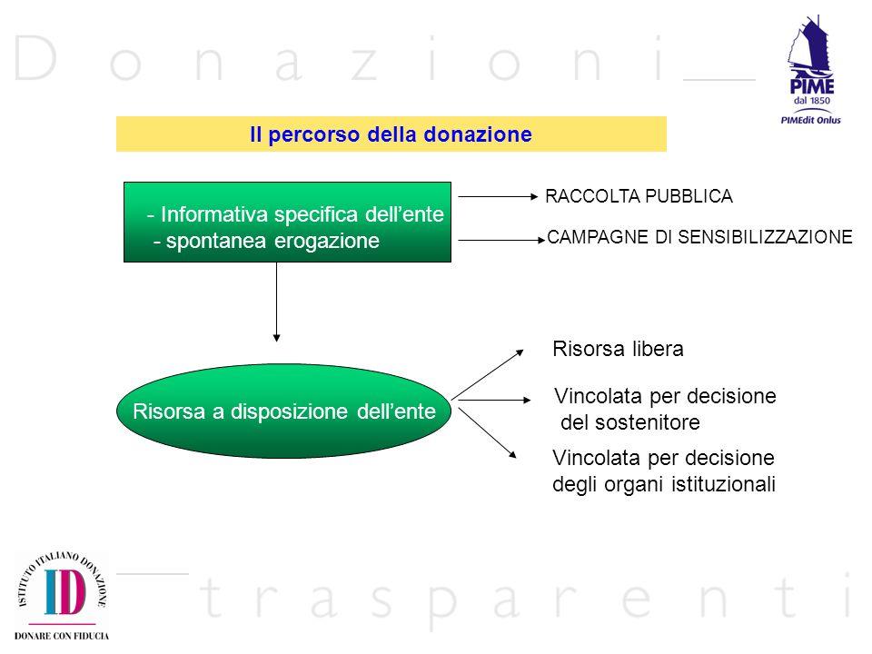 Il percorso della donazione
