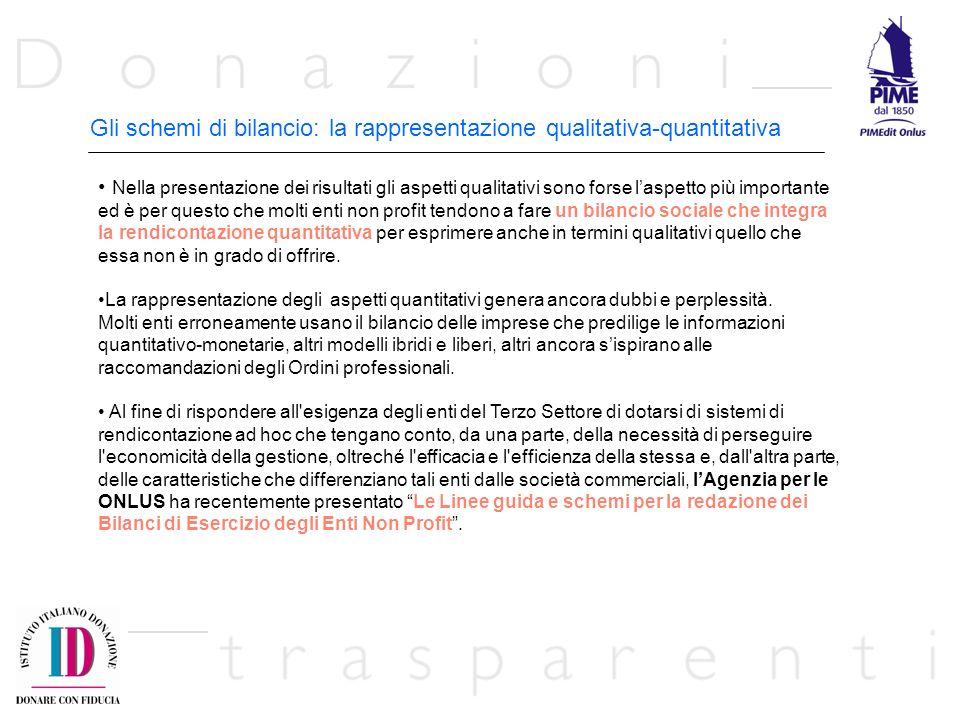 Gli schemi di bilancio: la rappresentazione qualitativa-quantitativa