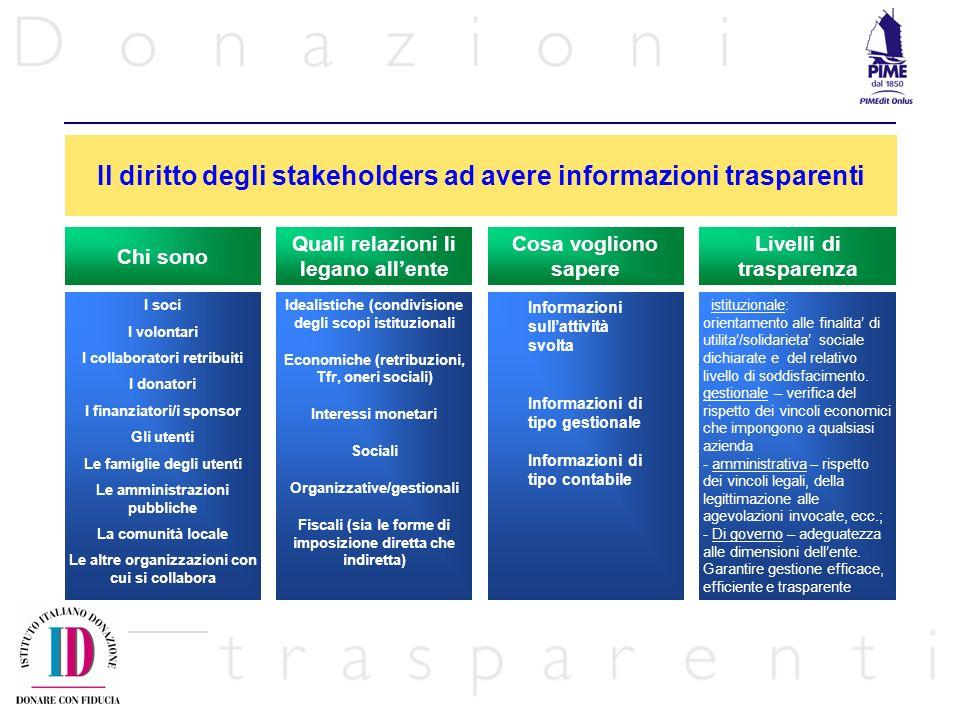 Il diritto degli stakeholders ad avere informazioni trasparenti
