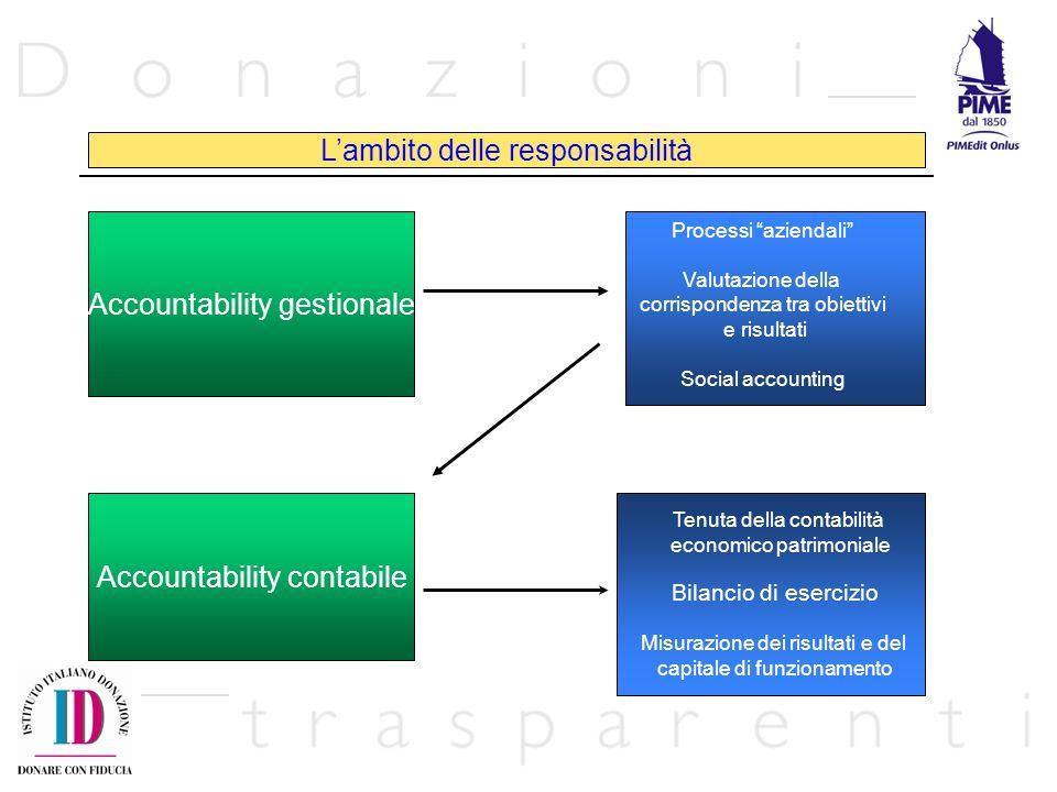 L'ambito delle responsabilità