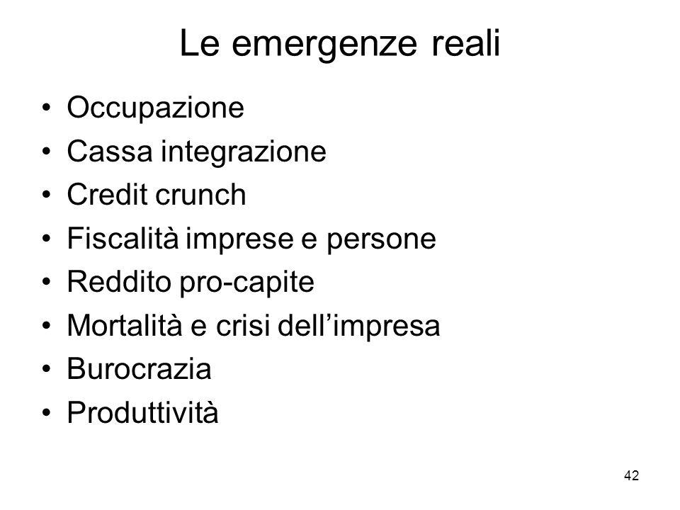 Le emergenze reali Occupazione Cassa integrazione Credit crunch