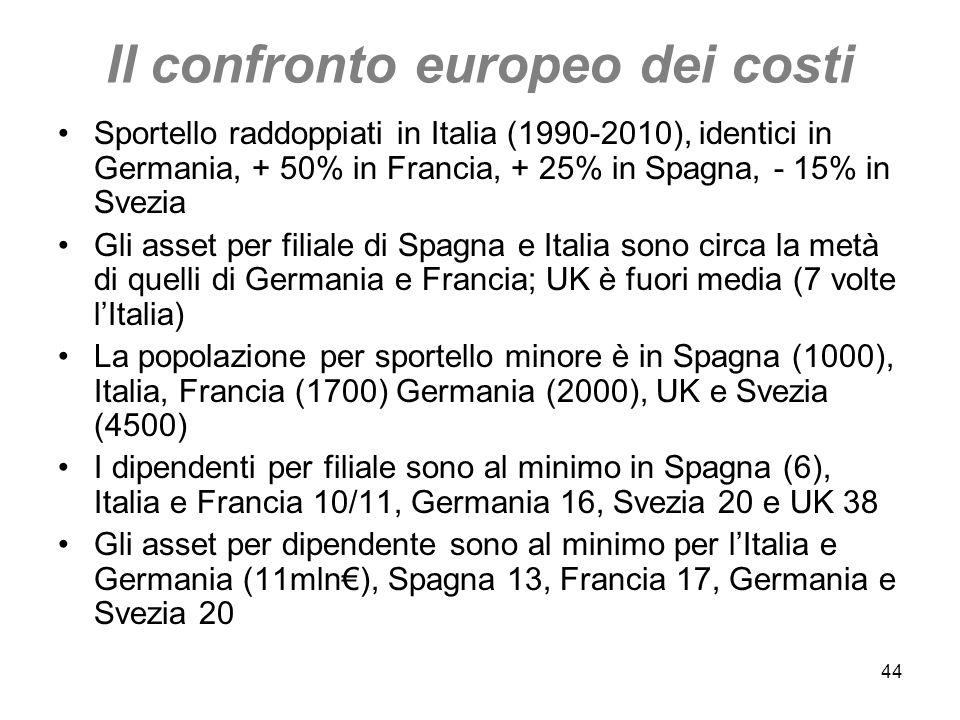 Il confronto europeo dei costi