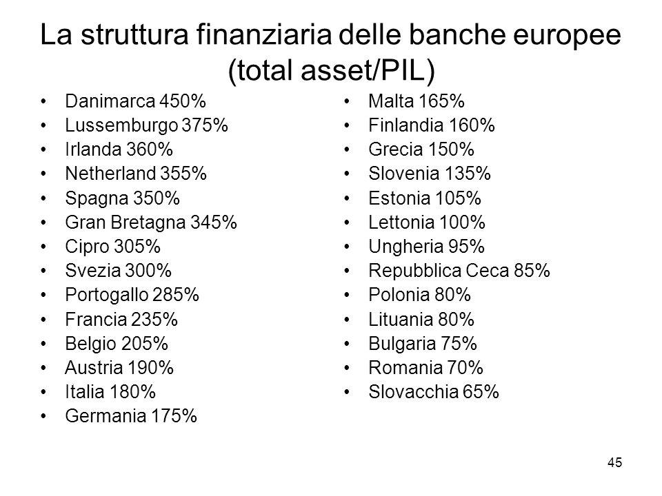 La struttura finanziaria delle banche europee (total asset/PIL)