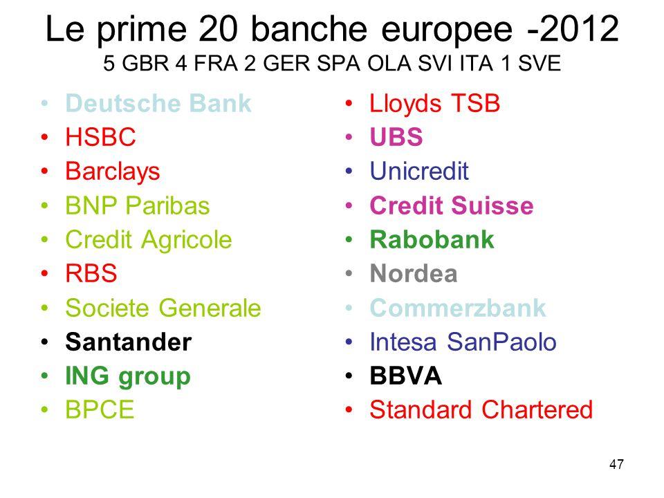 Le prime 20 banche europee -2012 5 GBR 4 FRA 2 GER SPA OLA SVI ITA 1 SVE