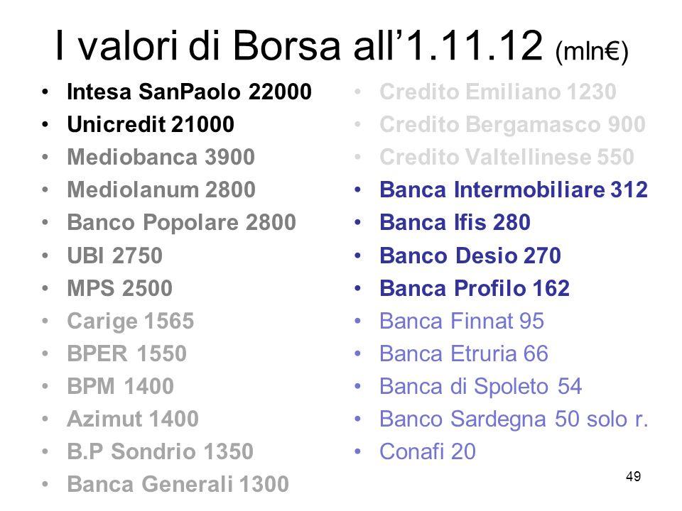 I valori di Borsa all'1.11.12 (mln€)