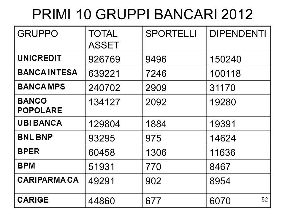 PRIMI 10 GRUPPI BANCARI 2012 GRUPPO TOTAL ASSET SPORTELLI DIPENDENTI