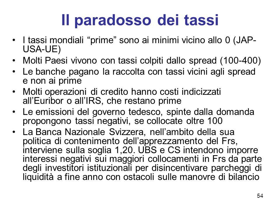 Il paradosso dei tassi I tassi mondiali prime sono ai minimi vicino allo 0 (JAP-USA-UE)