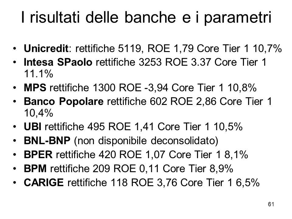 I risultati delle banche e i parametri