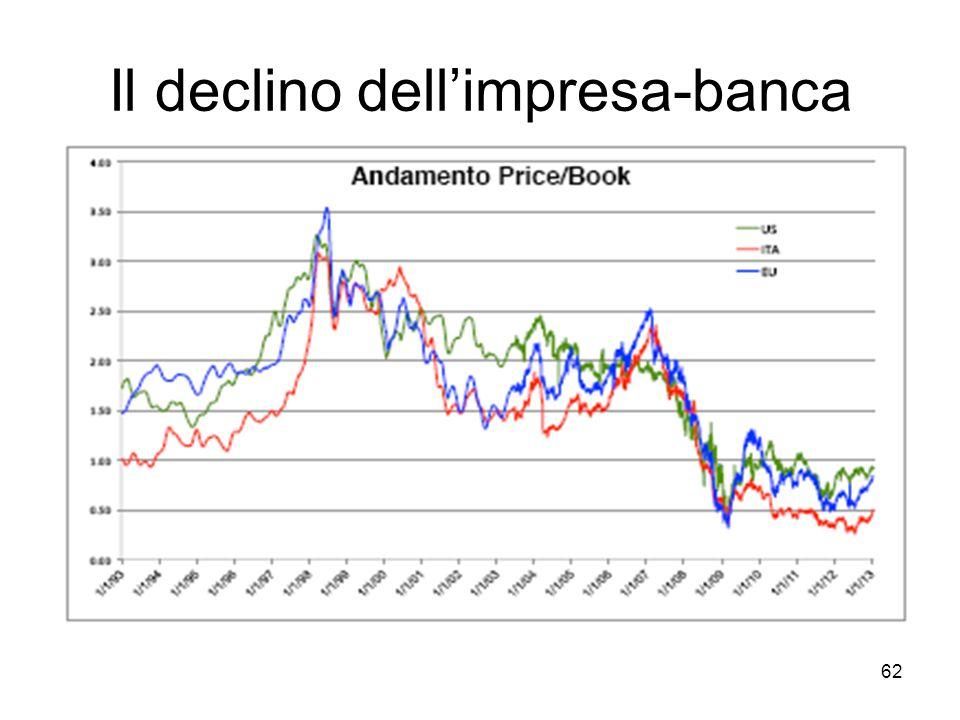 Il declino dell'impresa-banca
