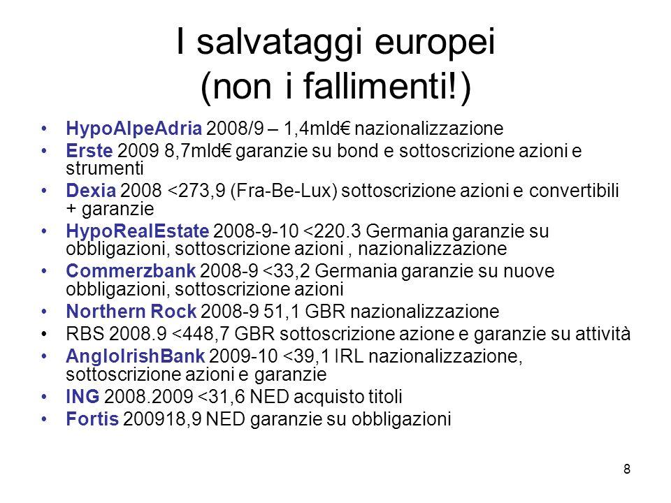 I salvataggi europei (non i fallimenti!)