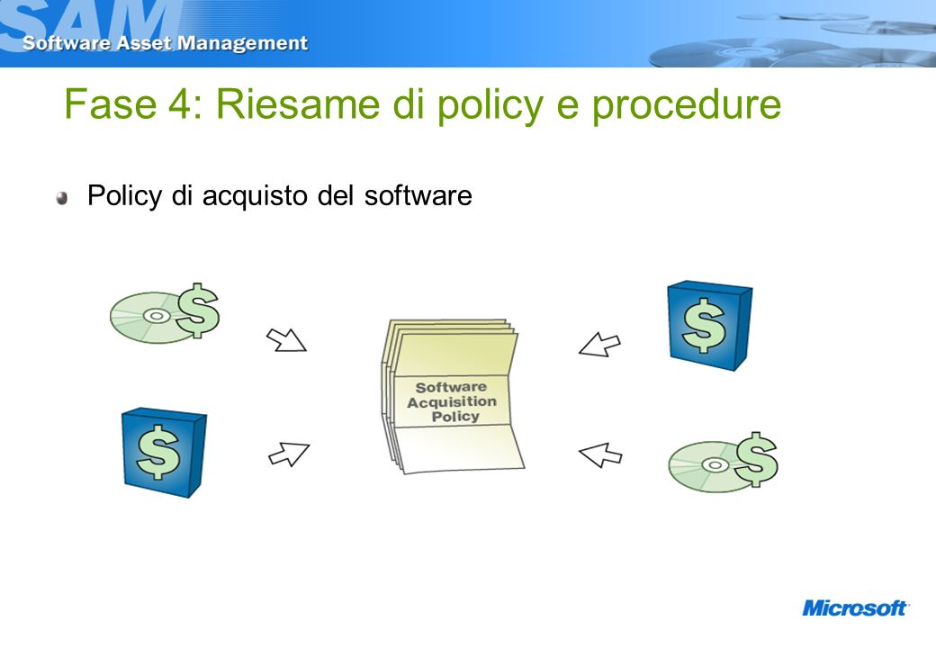 Fase 4: Riesame di policy e procedure