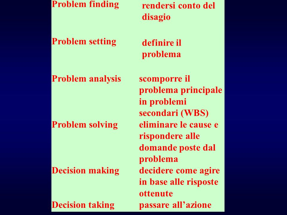 Problem finding rendersi conto del disagio. Problem setting. definire il problema.