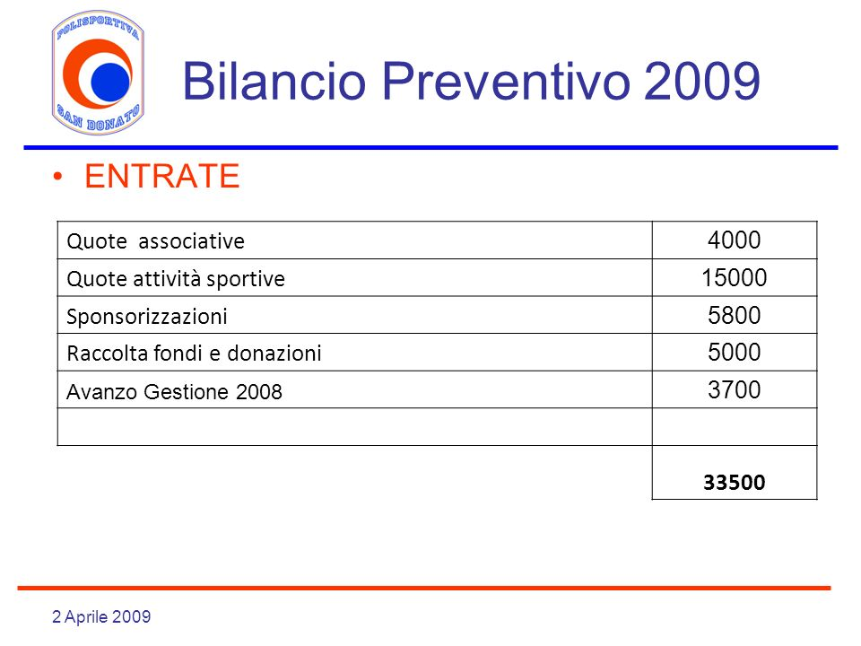 Bilancio Preventivo 2009 ENTRATE Quote associative 4000