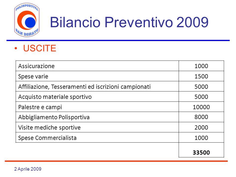 Bilancio Preventivo 2009 USCITE Assicurazione 1000 Spese varie 1500