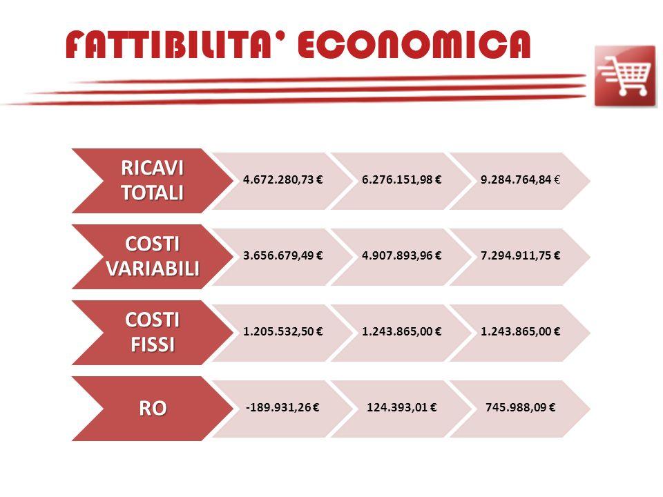 FATTIBILITA' ECONOMICA