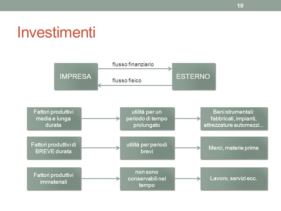 Investimenti IMPRESA ESTERNO flusso finanziario flusso fisico