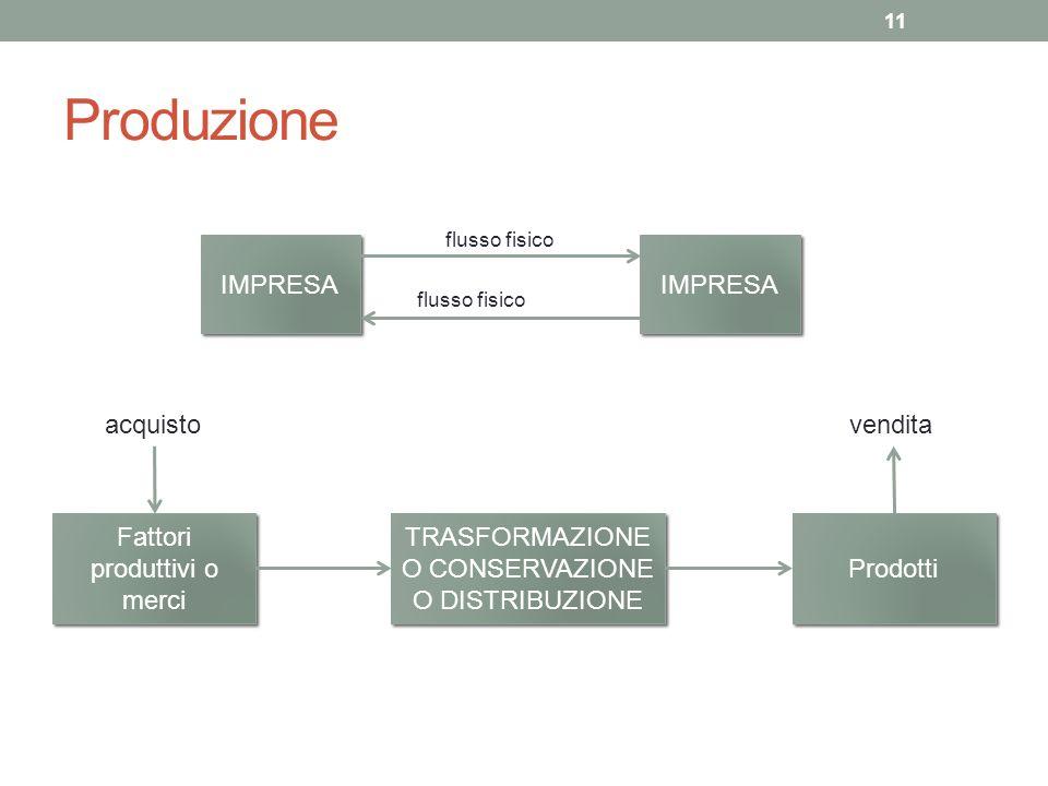 Produzione IMPRESA IMPRESA acquisto vendita Fattori produttivi o merci