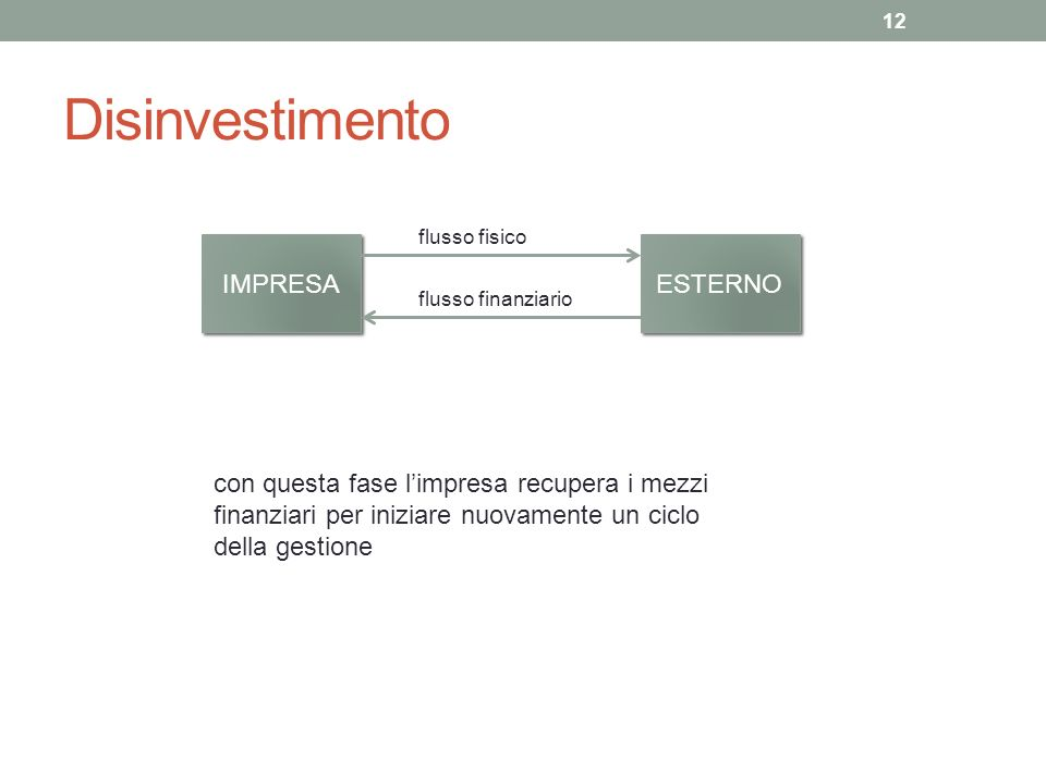 Disinvestimento IMPRESA ESTERNO