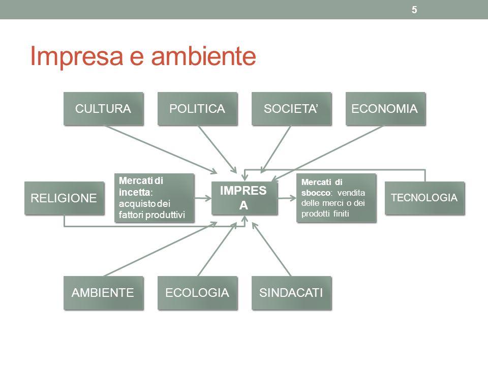 Impresa e ambiente CULTURA POLITICA SOCIETA' ECONOMIA RELIGIONE