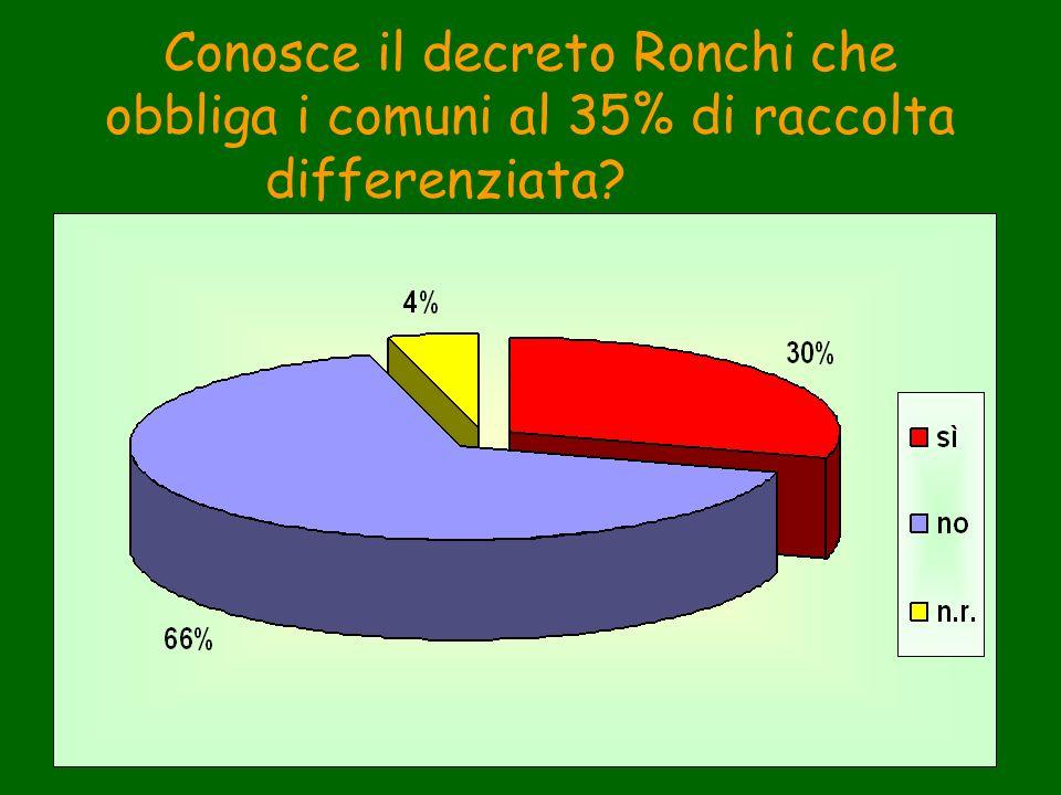 Conosce il decreto Ronchi che obbliga i comuni al 35% di raccolta differenziata