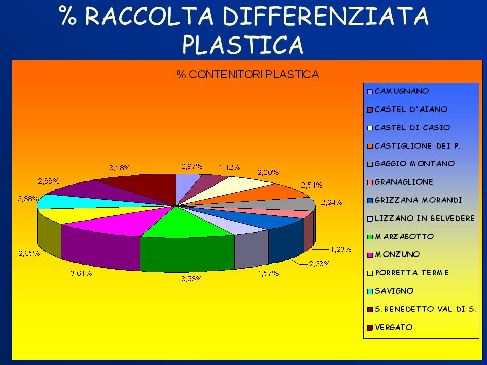 % RACCOLTA DIFFERENZIATA PLASTICA