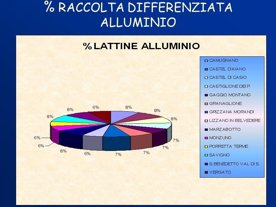 % RACCOLTA DIFFERENZIATA ALLUMINIO
