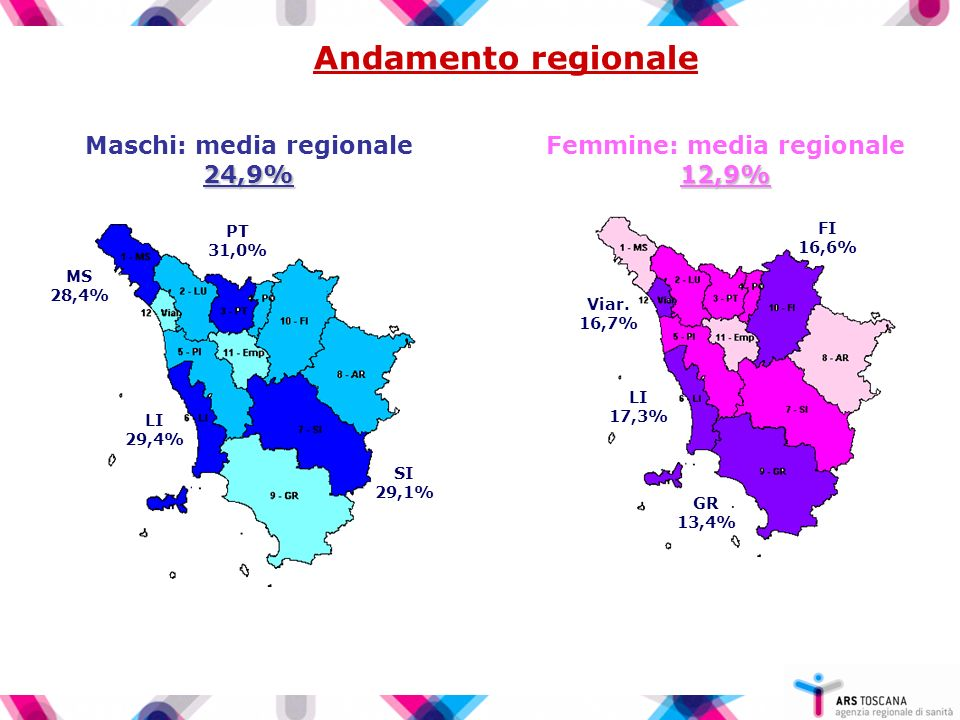 Maschi: media regionale 24,9% Femmine: media regionale 12,9%