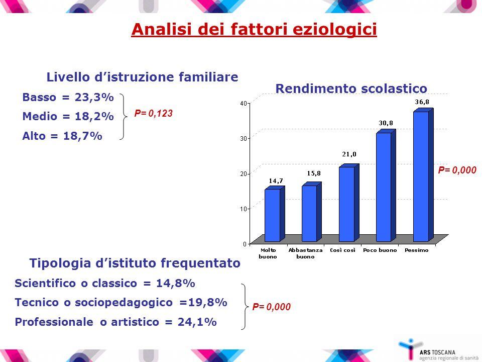 Analisi dei fattori eziologici