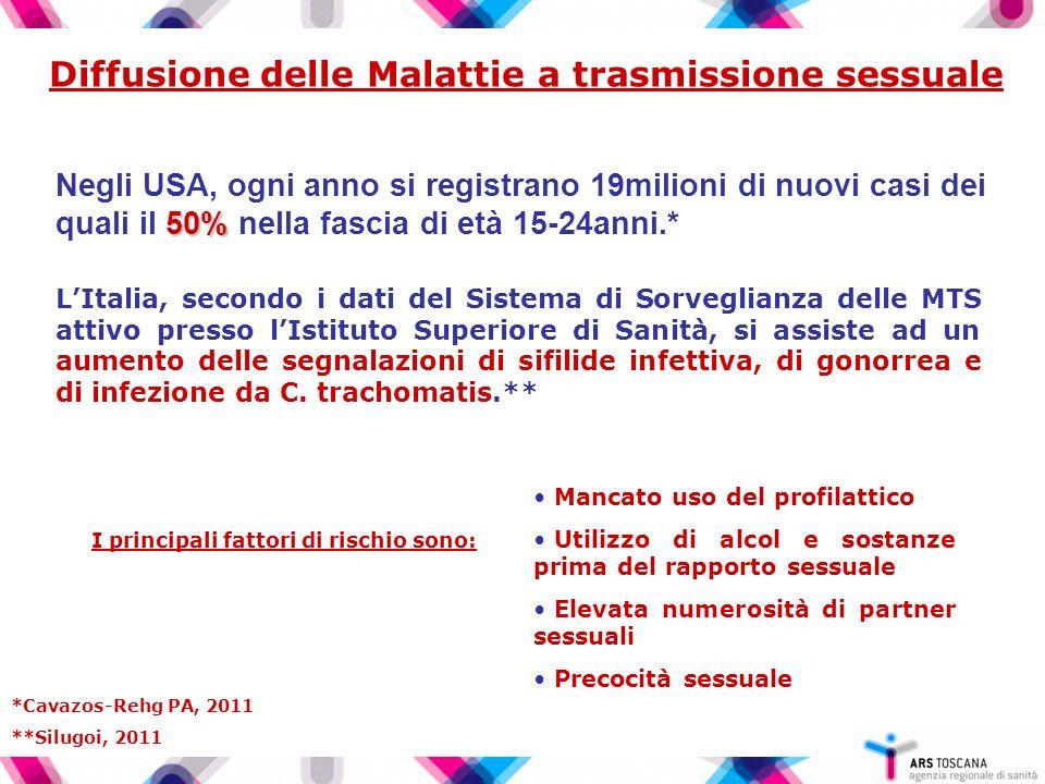 Diffusione delle Malattie a trasmissione sessuale