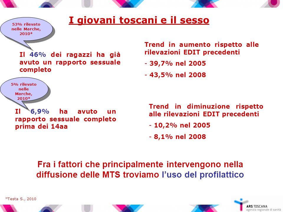 I giovani toscani e il sesso 53% rilevato nelle Marche, 2010*