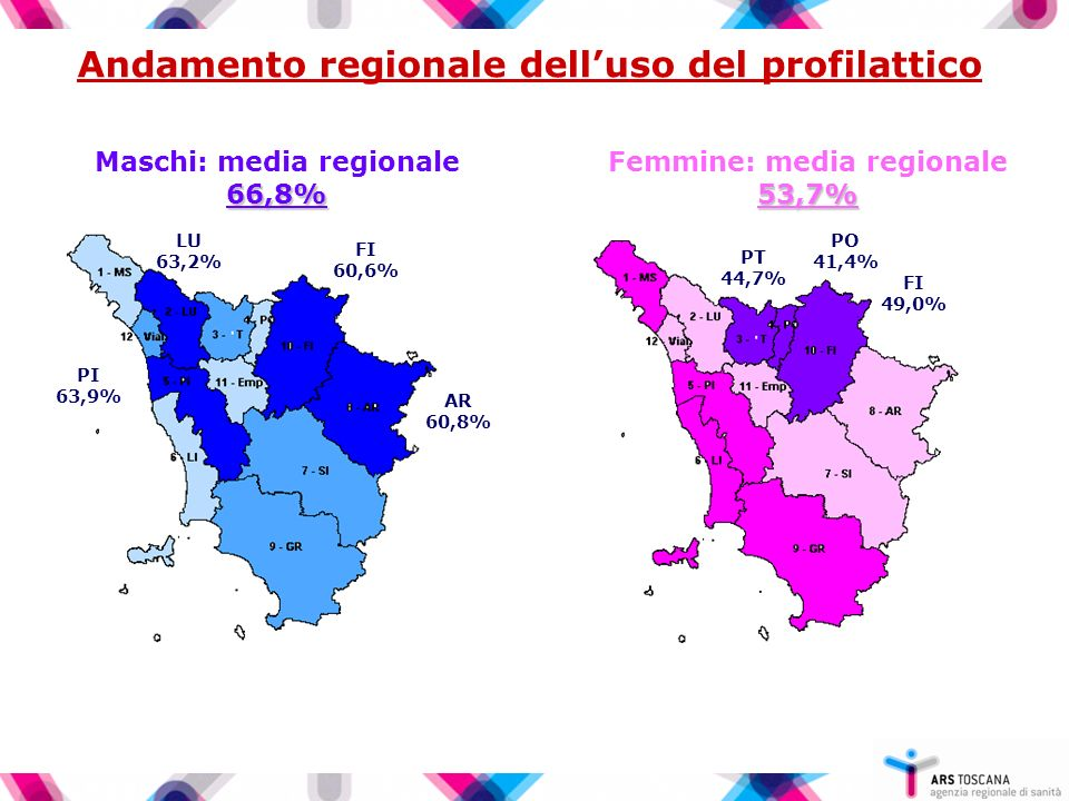 Andamento regionale dell'uso del profilattico