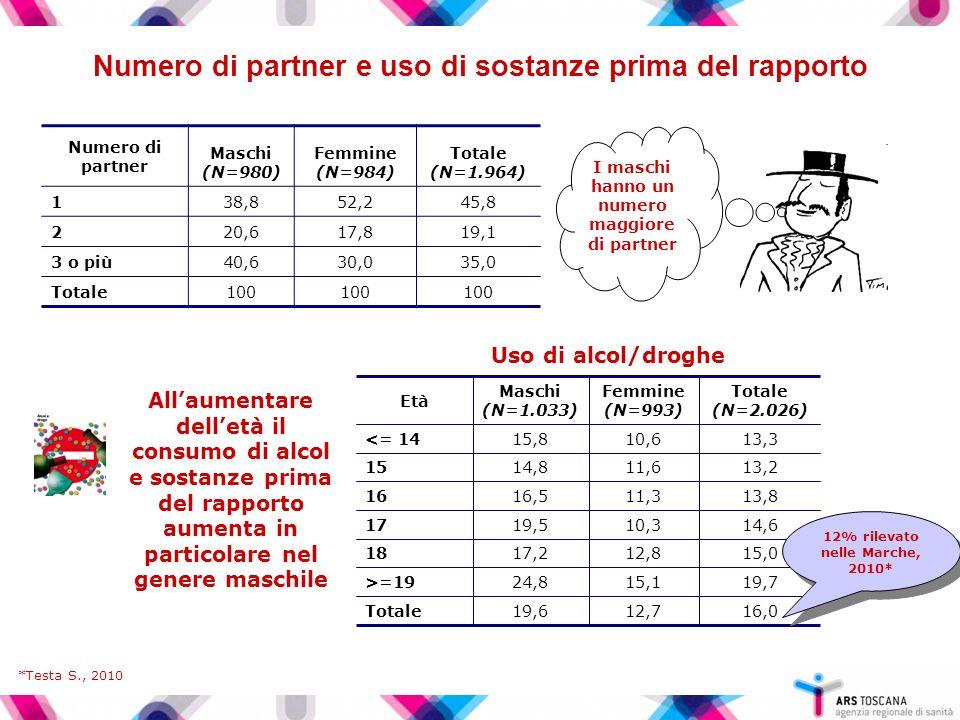 Numero di partner e uso di sostanze prima del rapporto
