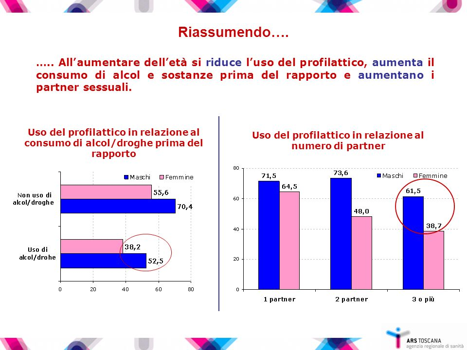 Uso del profilattico in relazione al numero di partner