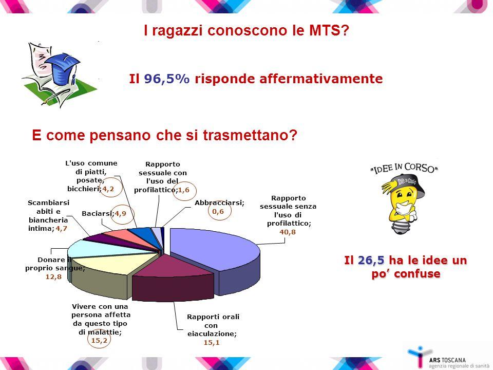 I ragazzi conoscono le MTS Il 96,5% risponde affermativamente