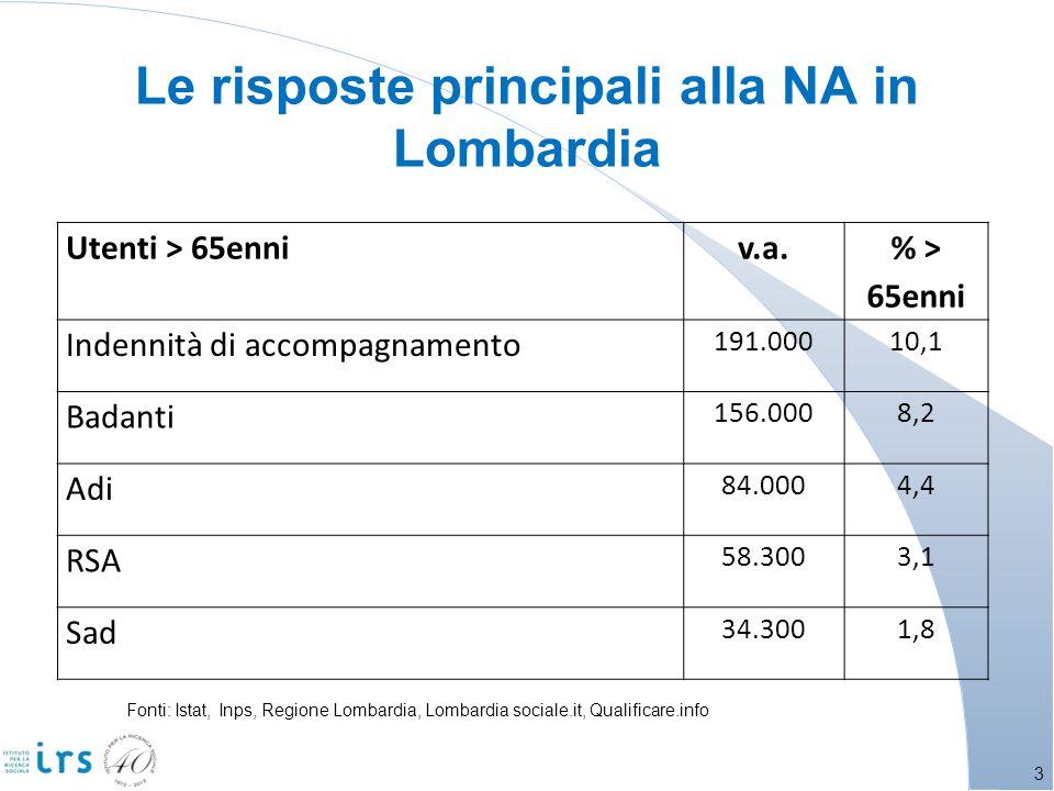 Le risposte principali alla NA in Lombardia