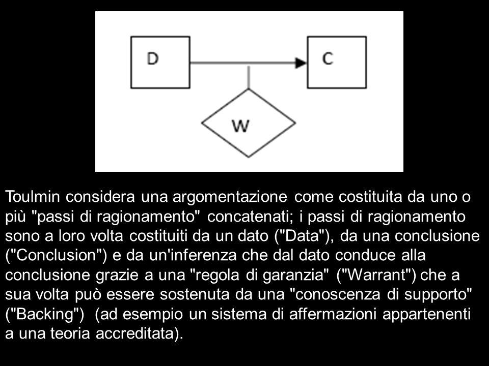 Toulmin considera una argomentazione come costituita da uno o più passi di ragionamento concatenati; i passi di ragionamento sono a loro volta costituiti da un dato ( Data ), da una conclusione ( Conclusion ) e da un inferenza che dal dato conduce alla conclusione grazie a una regola di garanzia ( Warrant ) che a sua volta può essere sostenuta da una conoscenza di supporto ( Backing ) (ad esempio un sistema di affermazioni appartenenti a una teoria accreditata).