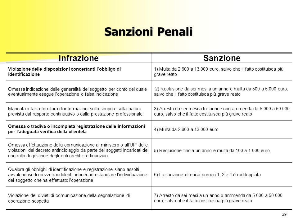 Sanzioni Penali Infrazione Sanzione 29/03/2017