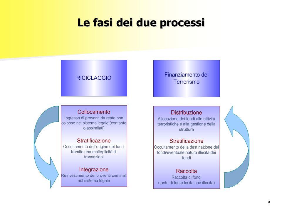 Le fasi dei due processi