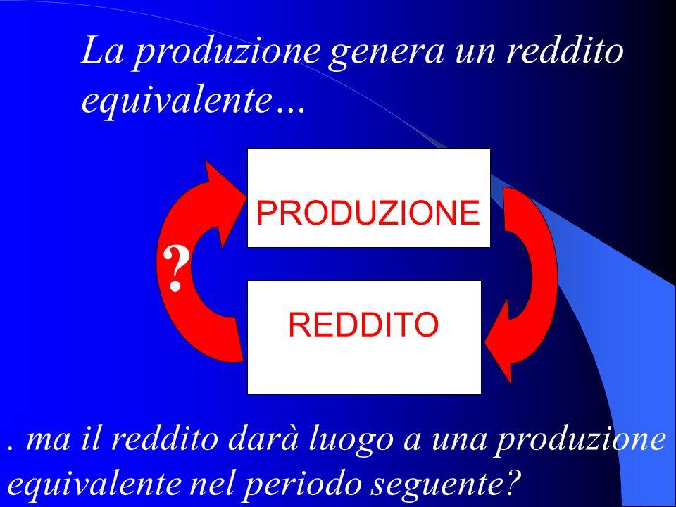 La produzione genera un reddito equivalente…