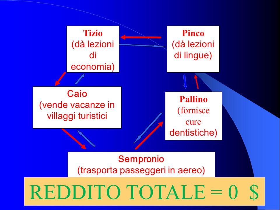 REDDITO TOTALE = 0 $ Tizio (dà lezioni di economia) Pinco