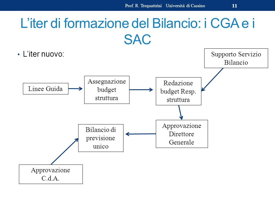 L'iter di formazione del Bilancio: i CGA e i SAC