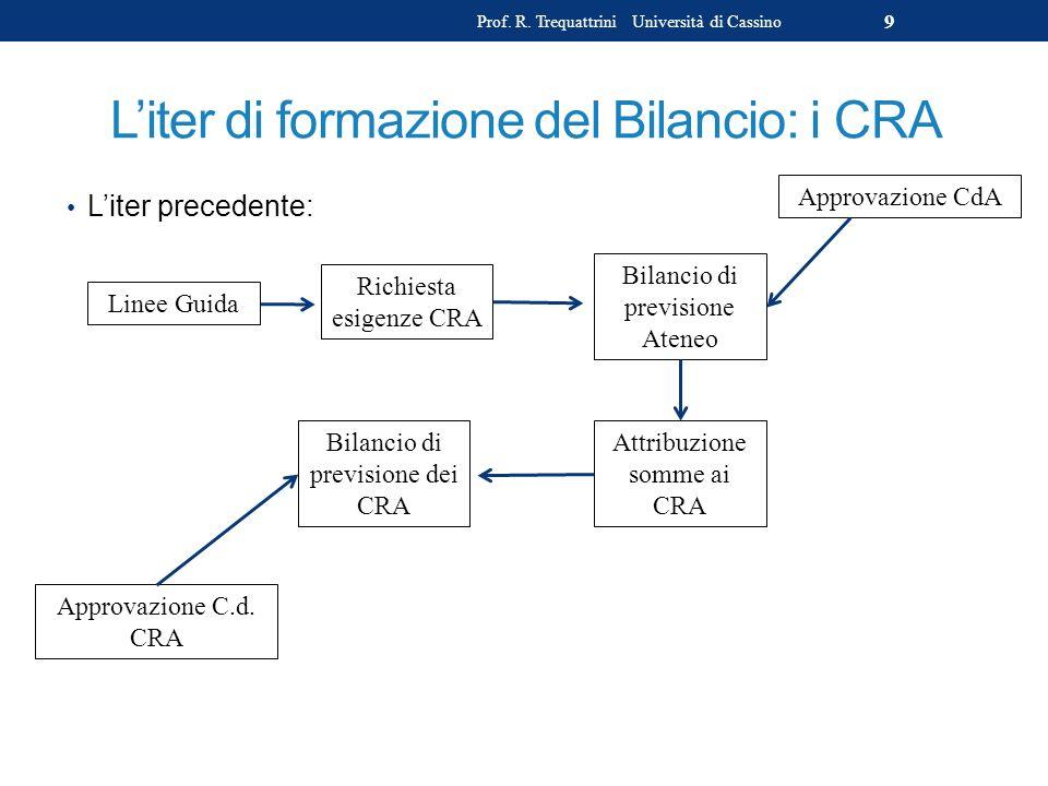 L'iter di formazione del Bilancio: i CRA