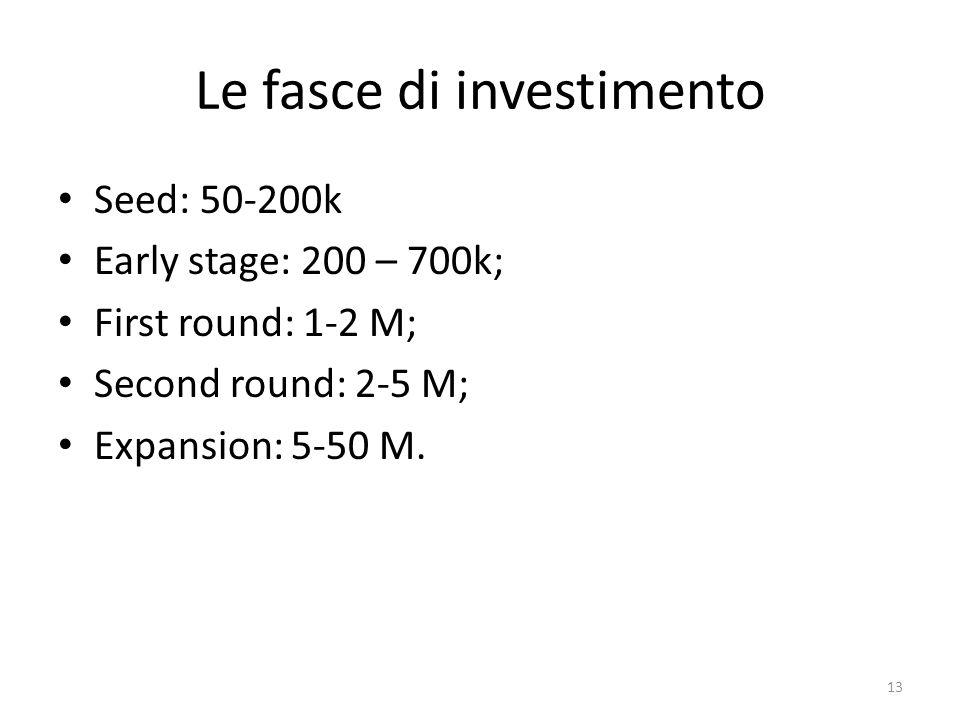 Le fasce di investimento