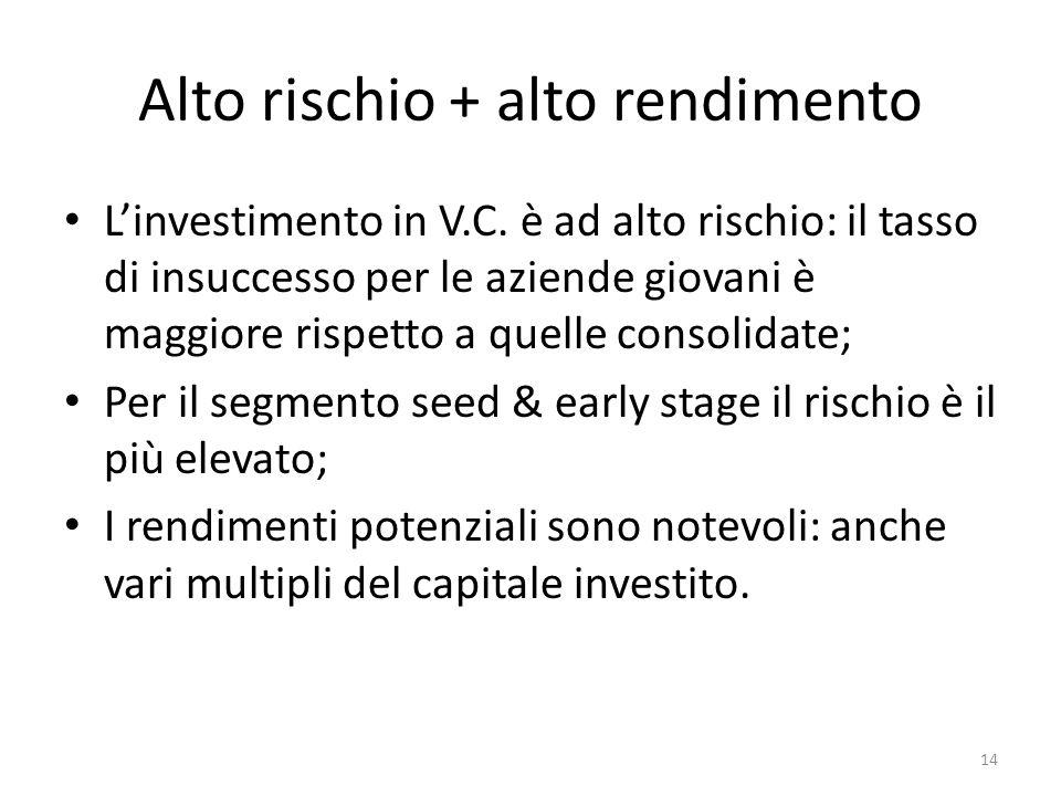 Alto rischio + alto rendimento