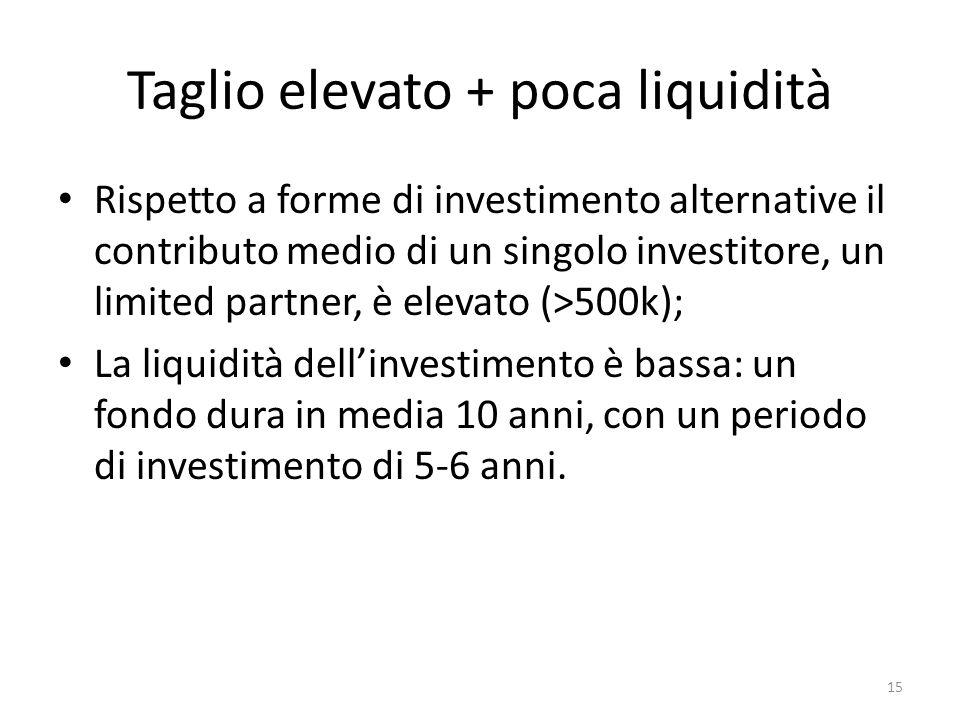 Taglio elevato + poca liquidità