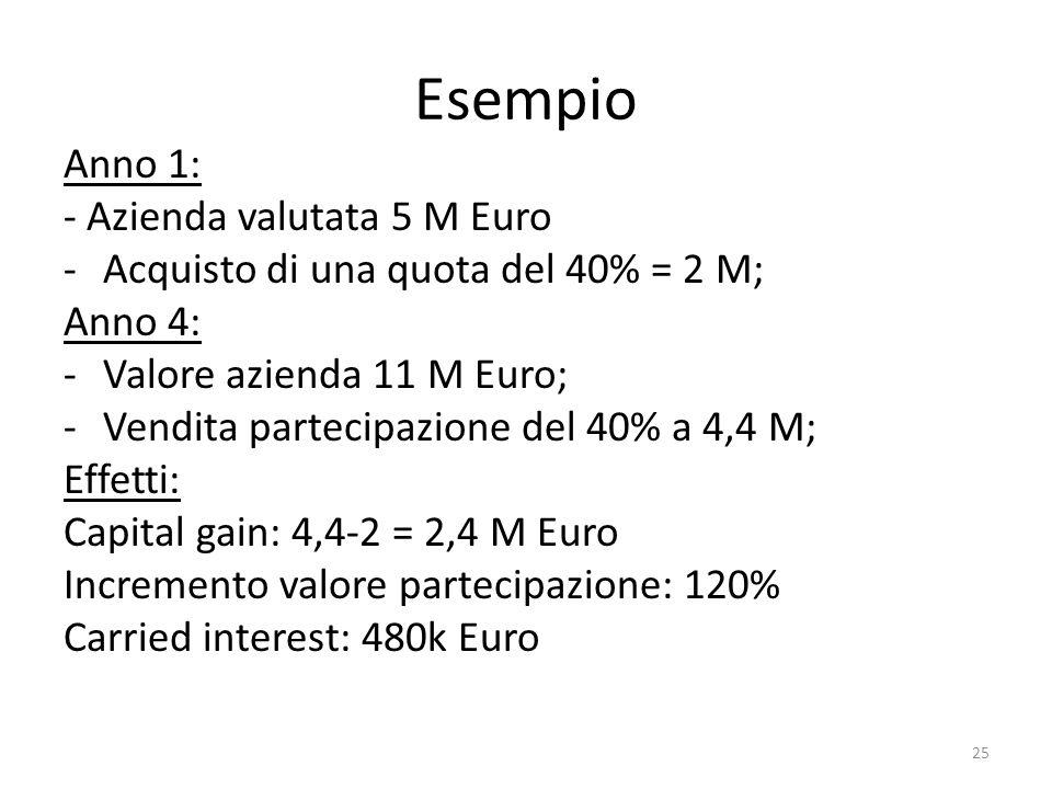 Esempio Anno 1: - Azienda valutata 5 M Euro